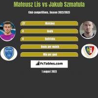 Mateusz Lis vs Jakub Szmatula h2h player stats
