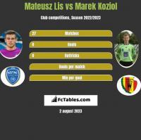 Mateusz Lis vs Marek Koziol h2h player stats