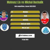 Mateusz Lis vs Michal Buchalik h2h player stats