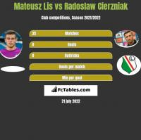 Mateusz Lis vs Radoslaw Cierzniak h2h player stats