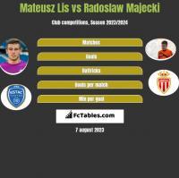 Mateusz Lis vs Radoslaw Majecki h2h player stats