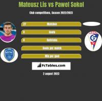 Mateusz Lis vs Pawel Sokol h2h player stats