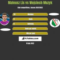 Mateusz Lis vs Wojciech Muzyk h2h player stats