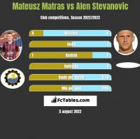 Mateusz Matras vs Alen Stevanovic h2h player stats