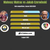 Mateusz Matras vs Jakub Czerwiński h2h player stats