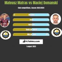 Mateusz Matras vs Maciej Domanski h2h player stats