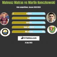 Mateusz Matras vs Martin Konczkowski h2h player stats