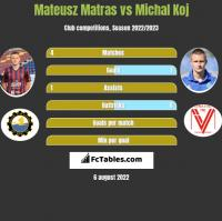 Mateusz Matras vs Michal Koj h2h player stats