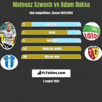 Mateusz Szwoch vs Adam Buksa h2h player stats