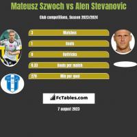 Mateusz Szwoch vs Alen Stevanović h2h player stats