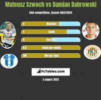 Mateusz Szwoch vs Damian Dąbrowski h2h player stats