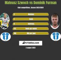 Mateusz Szwoch vs Dominik Furman h2h player stats