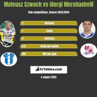Mateusz Szwoch vs Giorgi Merebashvili h2h player stats