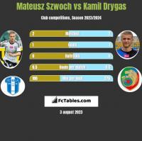 Mateusz Szwoch vs Kamil Drygas h2h player stats