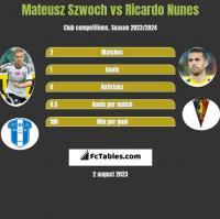 Mateusz Szwoch vs Ricardo Nunes h2h player stats