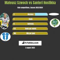 Mateusz Szwoch vs Santeri Hostikka h2h player stats