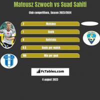 Mateusz Szwoch vs Suad Sahiti h2h player stats