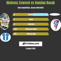 Mateusz Szwoch vs Damian Rasak h2h player stats