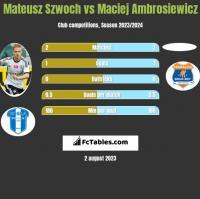 Mateusz Szwoch vs Maciej Ambrosiewicz h2h player stats