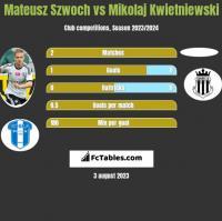 Mateusz Szwoch vs Mikolaj Kwietniewski h2h player stats