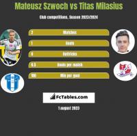 Mateusz Szwoch vs Titas Milasius h2h player stats