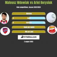 Mateusz Wdowiak vs Ariel Borysiuk h2h player stats