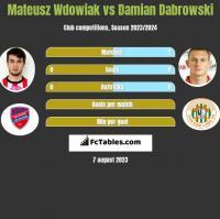 Mateusz Wdowiak vs Damian Dąbrowski h2h player stats