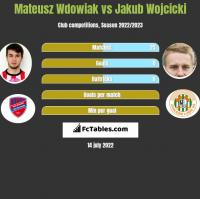 Mateusz Wdowiak vs Jakub Wójcicki h2h player stats