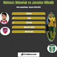 Mateusz Wdowiak vs Jaroslav Mihalik h2h player stats