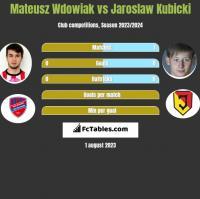 Mateusz Wdowiak vs Jaroslaw Kubicki h2h player stats