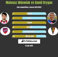 Mateusz Wdowiak vs Kamil Drygas h2h player stats