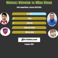 Mateusz Wdowiak vs Milan Dimun h2h player stats
