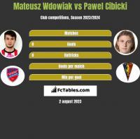 Mateusz Wdowiak vs Paweł Cibicki h2h player stats
