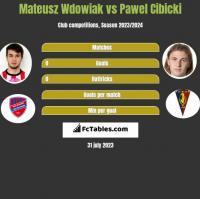 Mateusz Wdowiak vs Pawel Cibicki h2h player stats