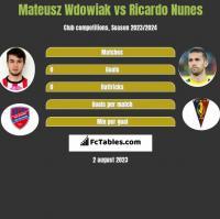 Mateusz Wdowiak vs Ricardo Nunes h2h player stats