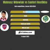 Mateusz Wdowiak vs Santeri Hostikka h2h player stats