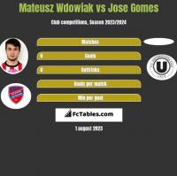 Mateusz Wdowiak vs Jose Gomes h2h player stats