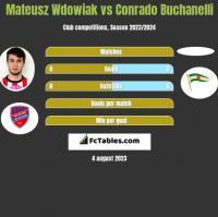 Mateusz Wdowiak vs Conrado Buchanelli h2h player stats