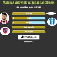 Mateusz Wdowiak vs Sebastian Strozik h2h player stats