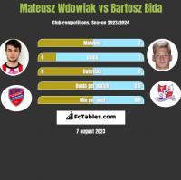Mateusz Wdowiak vs Bartosz Bida h2h player stats