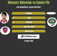 Mateusz Wdowiak vs Daniel Pik h2h player stats