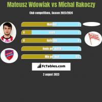 Mateusz Wdowiak vs Michal Rakoczy h2h player stats