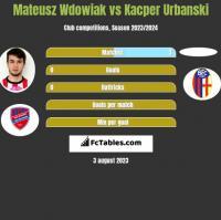 Mateusz Wdowiak vs Kacper Urbanski h2h player stats