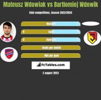 Mateusz Wdowiak vs Bartlomiej Wdowik h2h player stats
