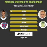 Mateusz Wieteska vs Adam Danch h2h player stats