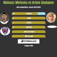Mateusz Wieteska vs Artem Shabanov h2h player stats