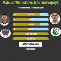 Mateusz Wieteska vs Artur Jedrzejczyk h2h player stats