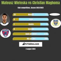 Mateusz Wieteska vs Christian Maghoma h2h player stats
