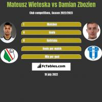 Mateusz Wieteska vs Damian Zbozien h2h player stats