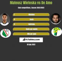 Mateusz Wieteska vs De Amo h2h player stats